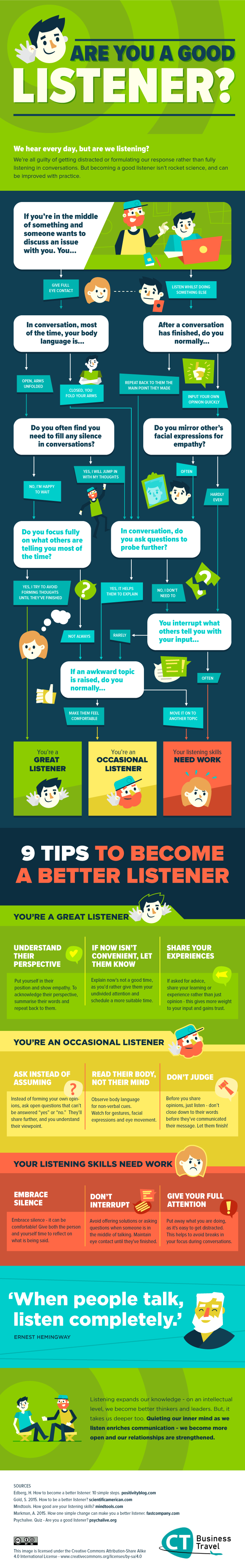 Are You a Good Listener? #Infographic