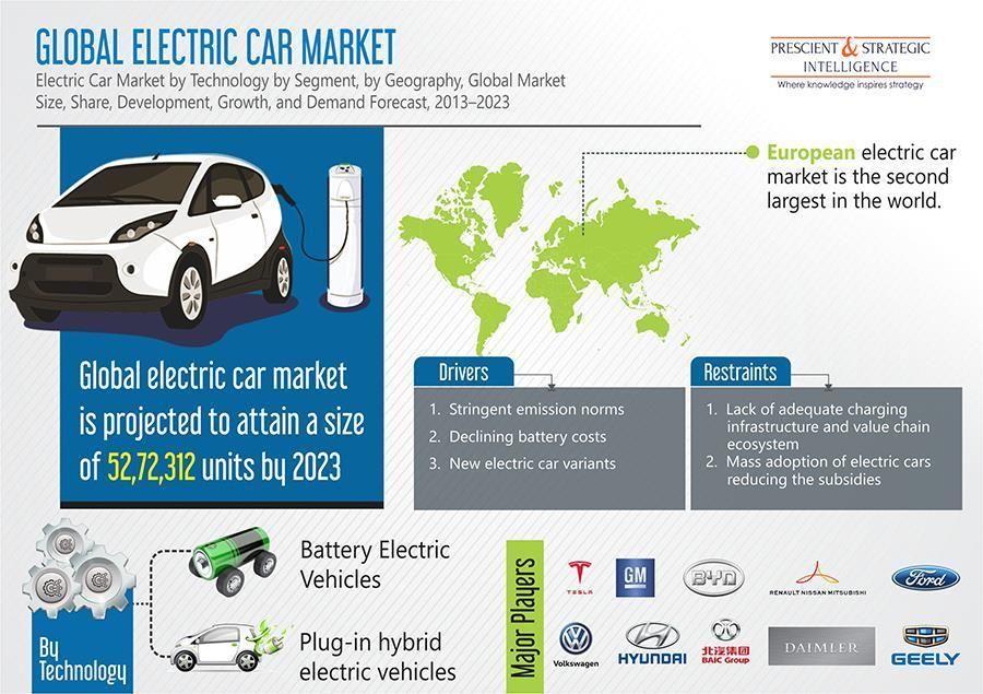 Electric Car Market By Technology Bev Phev By Segment Economy