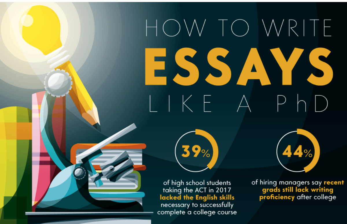 learn to write perfect essay How to write the perfect essay what we learn from the process of putting an essay together mean more than just what we hand in to our teacher or professor these are communication skills that should last us a lifetime.