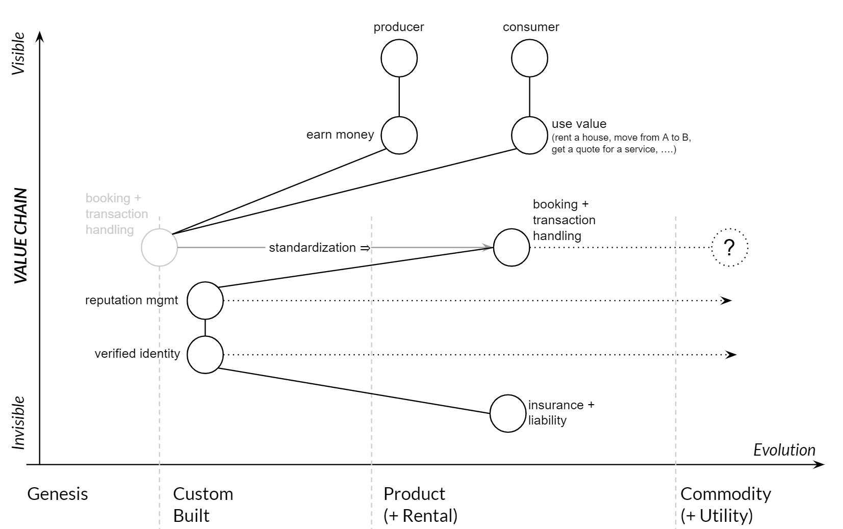 Market Networks Innovation Digital Value Chains Stories Of Platform Design Marketing Innovation Networking