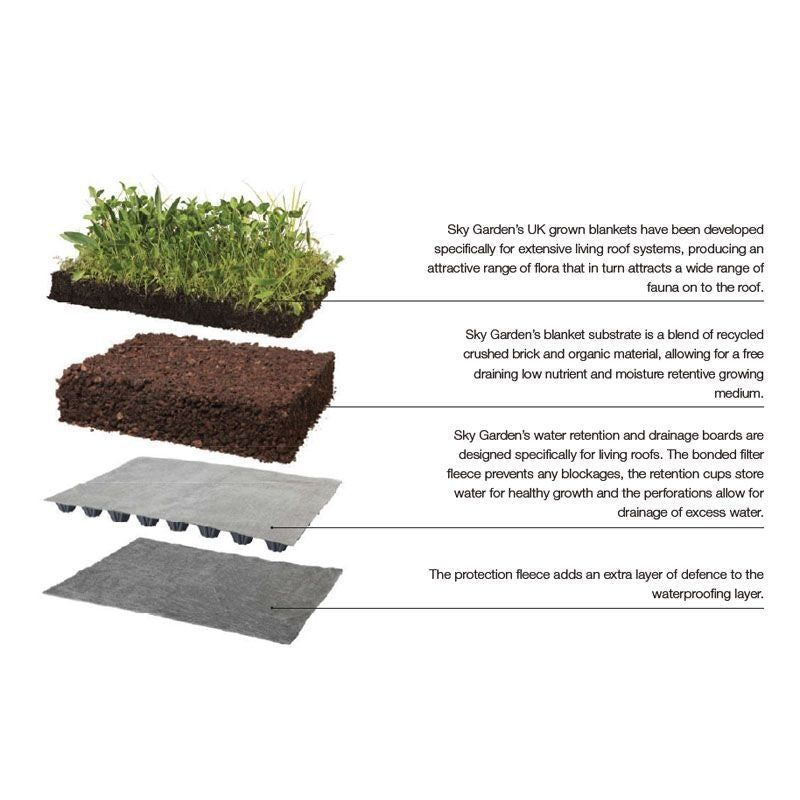 Green Roofing Sedum Blanket Full System 25m2 Kit Skygarden Drainage Superstore Sky Garden Green Roof System Green Roof