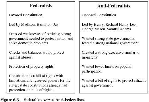 federalist versus anti federalist