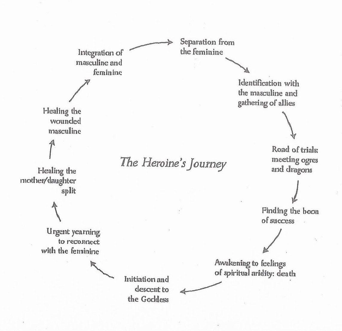E Journey Arc By Maureen Murdock