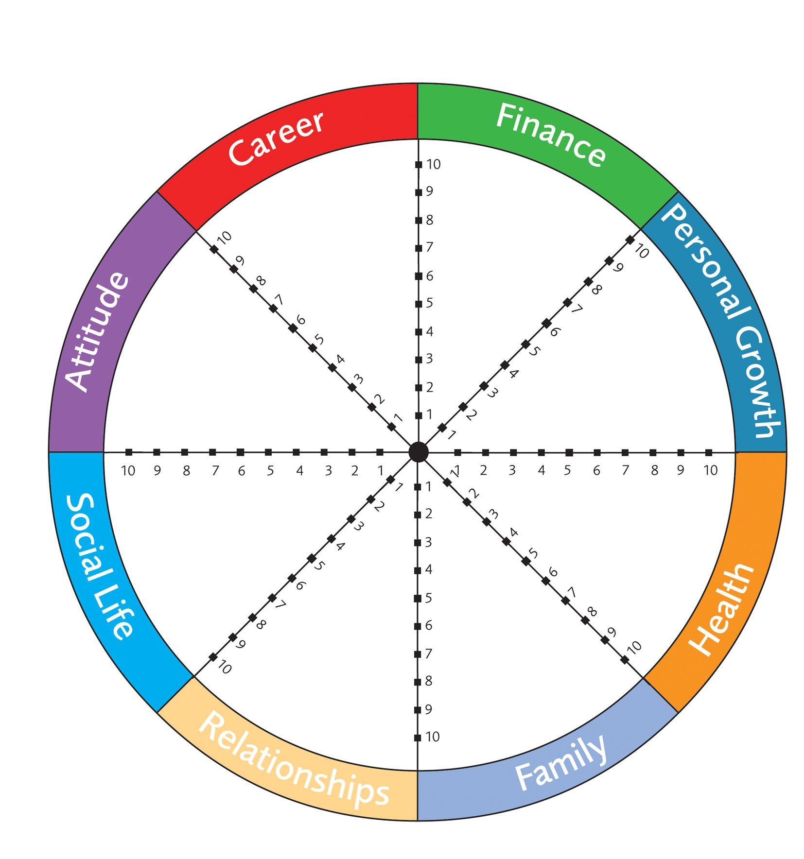 ➤➤ Das Wheel of Life Bring dein Leben in perfekte Balance