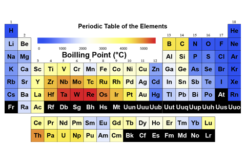 Periodic table scientific and financial calculators 1d and 2d periodic table scientific and financial calculators 1d and 2d barcodes usa factoids urtaz Choice Image