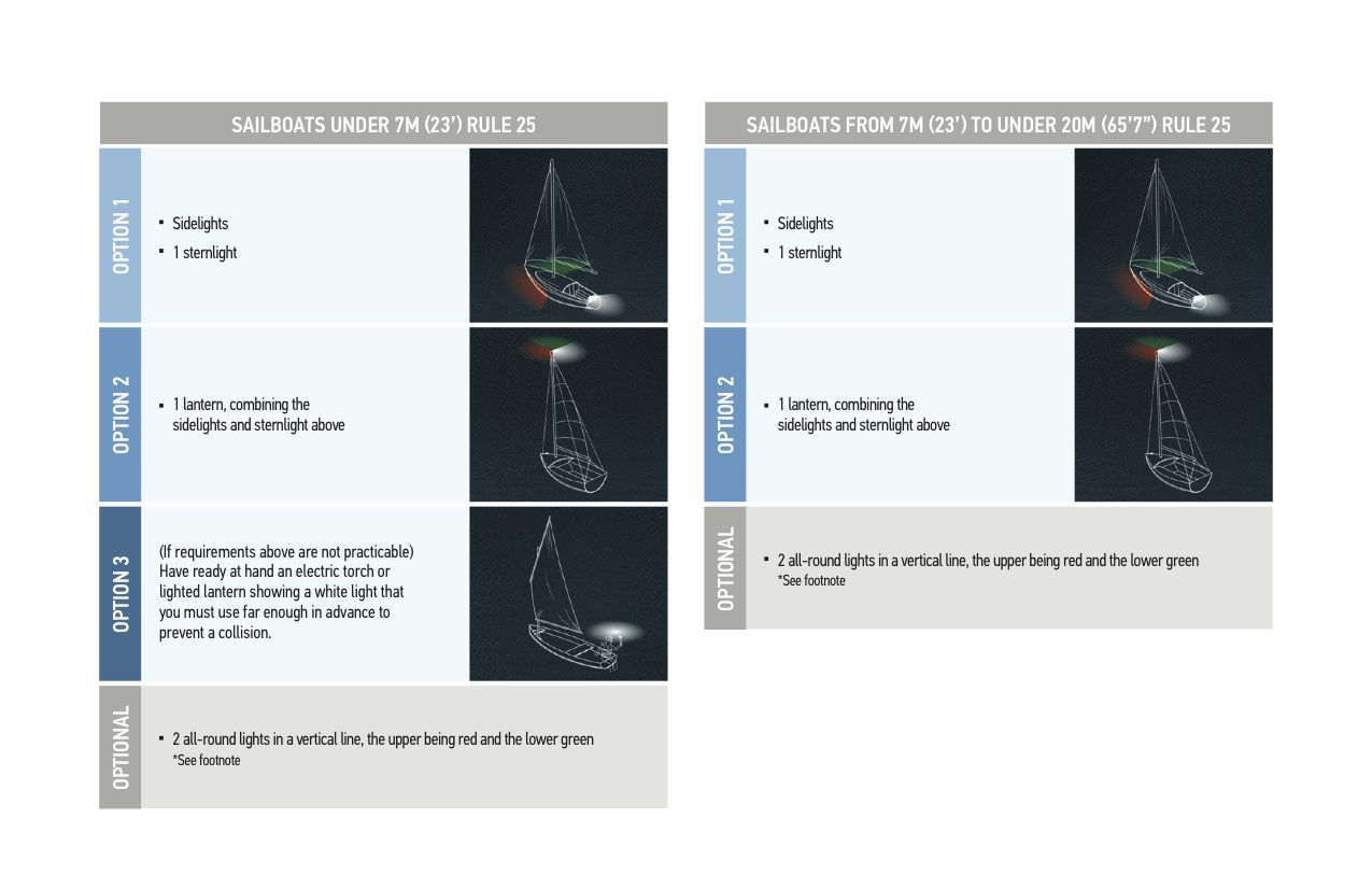 BOATsmart!® | Study Guide | Module 5 Navigation and Right-Of-Way Rules |  Required Navigation Lights (Appendix B)