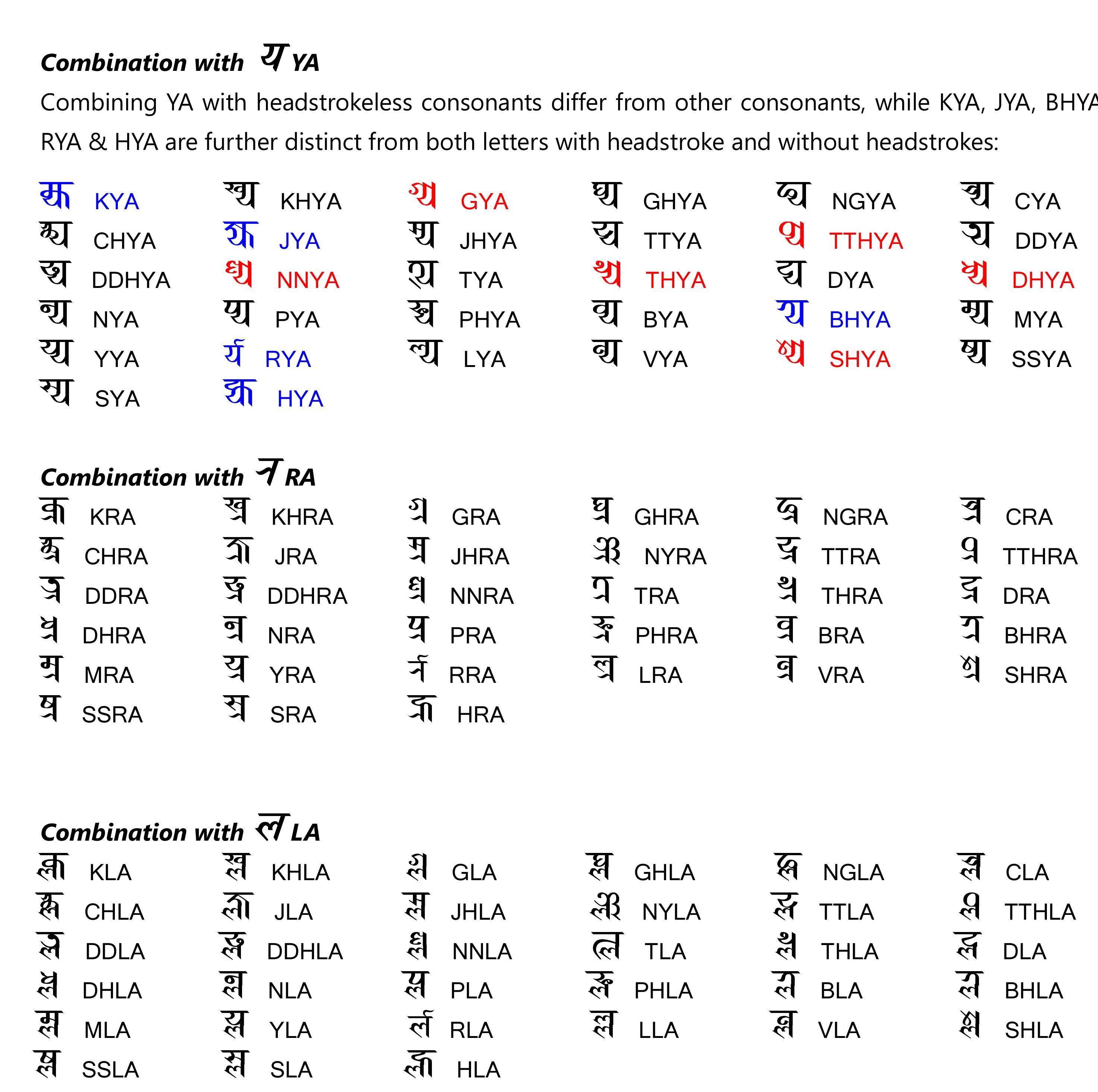 Prachalit Lipi  Nepal Bhasha Lipi Towards Encoding Nepal Scripts