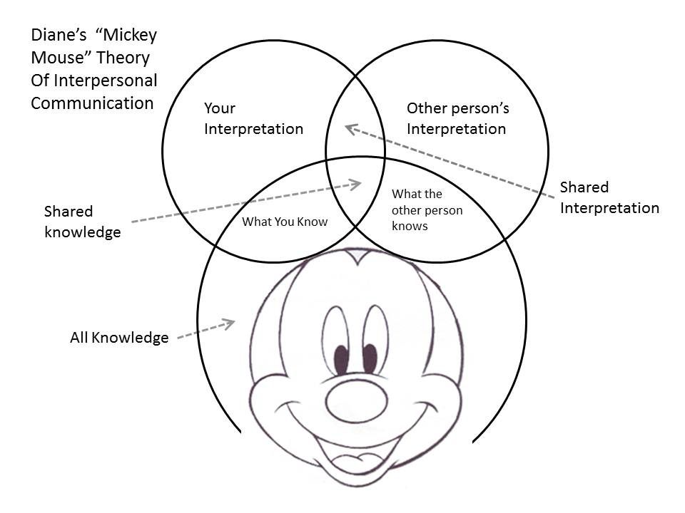 Mickey Mouse Theory Of Communication Interpersonal Communication Communication Communication Theory