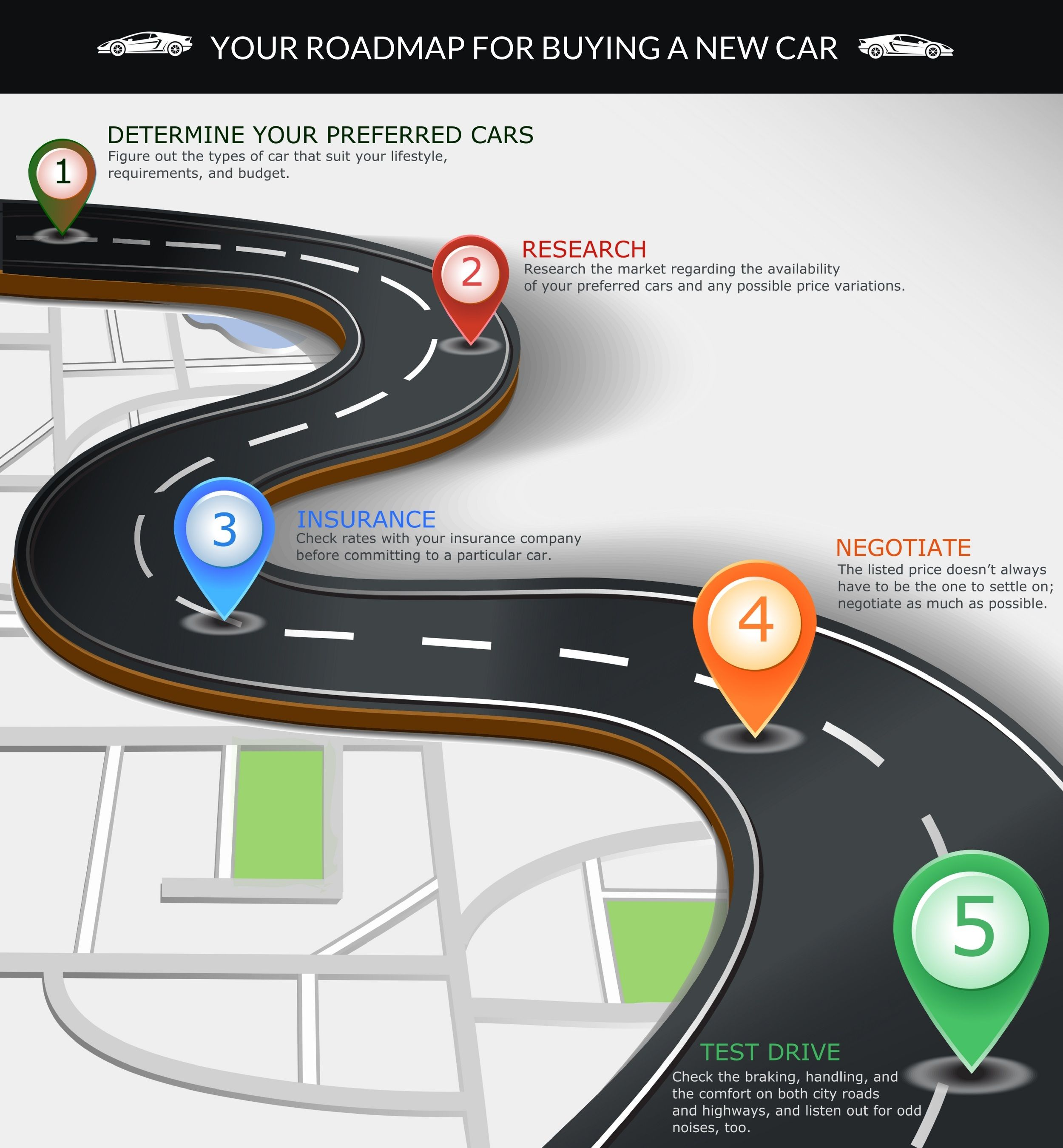 Are You Planning To Buy A Car Check Out The Road Map For Buying