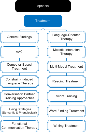 Aphasia: Treatment Follow all of our boards at http://pinterest.com/gr8speech/boards/