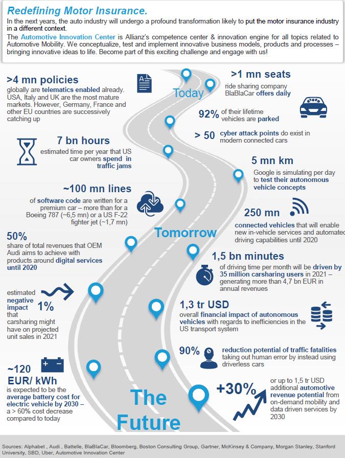 Allianz Redefining Motor Insurance