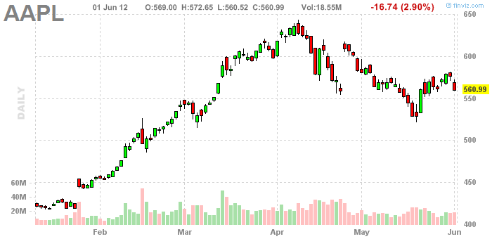 Aapl Stock Quote Pleasing 201206 Stock Quote Aapl  Nice Chart  Data Visualization