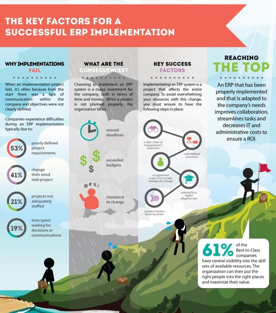 #Infographic: The Key Factors For A Successful #ERP