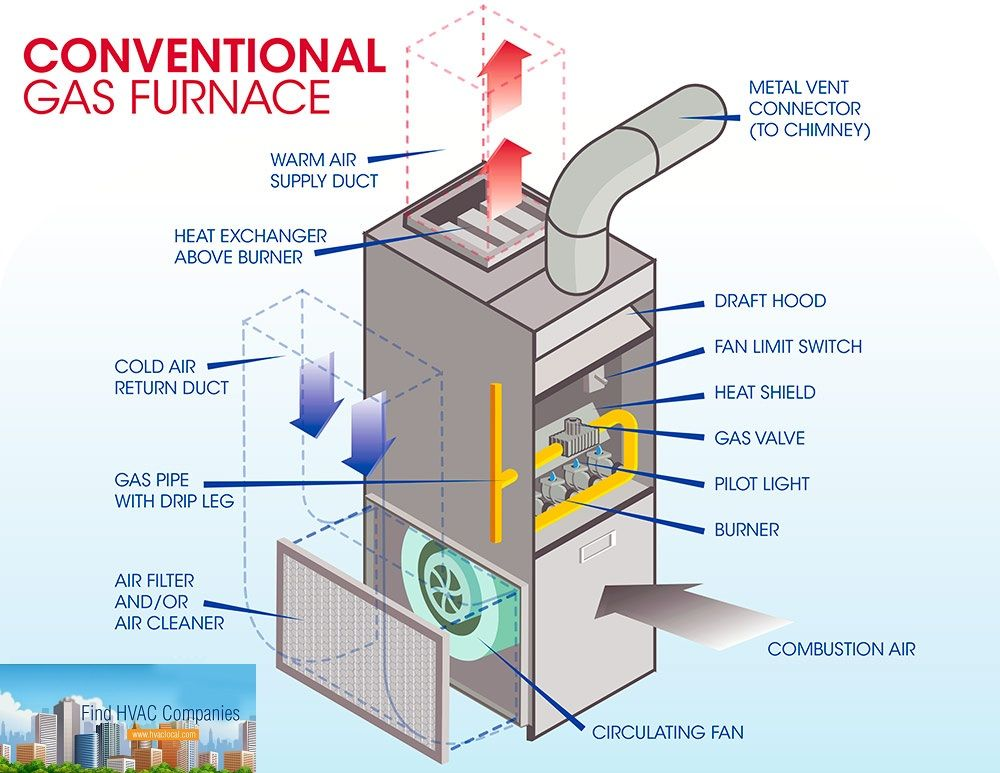 Residential Natural Gas Furnaces Diagram