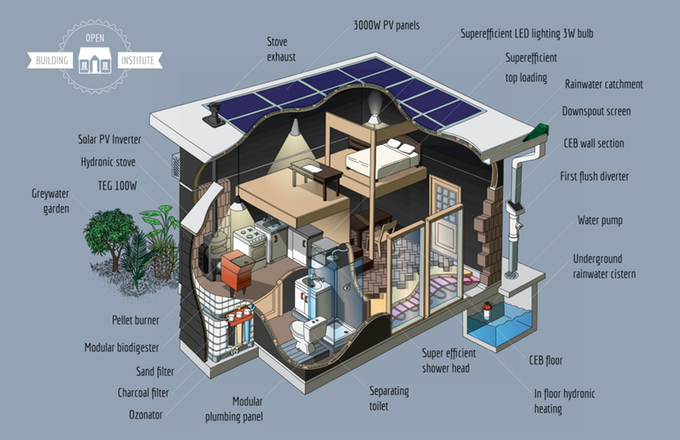 Open Source Toolkit Aims To Make Home Building Cheap Easy And Green Ecological House Eco Buildings Build Your Own House