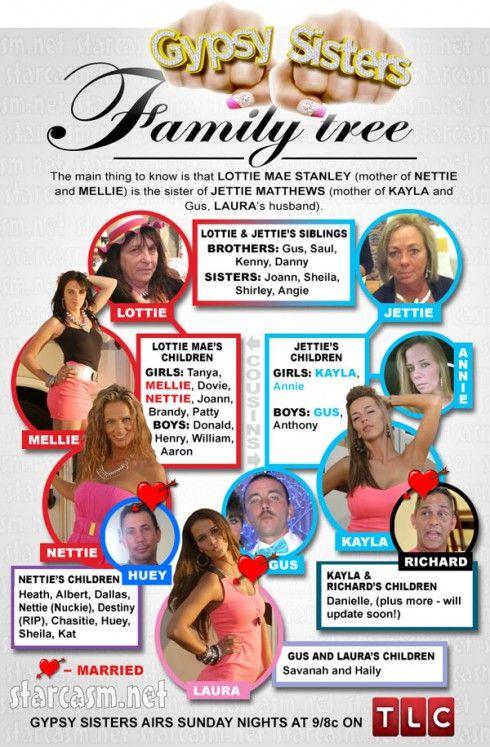 Los gitanos son polygamous dating