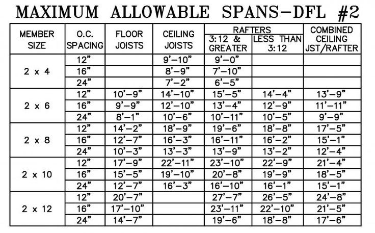 Deck Floor Joist Span Chart | Structural Stuff & Building ...