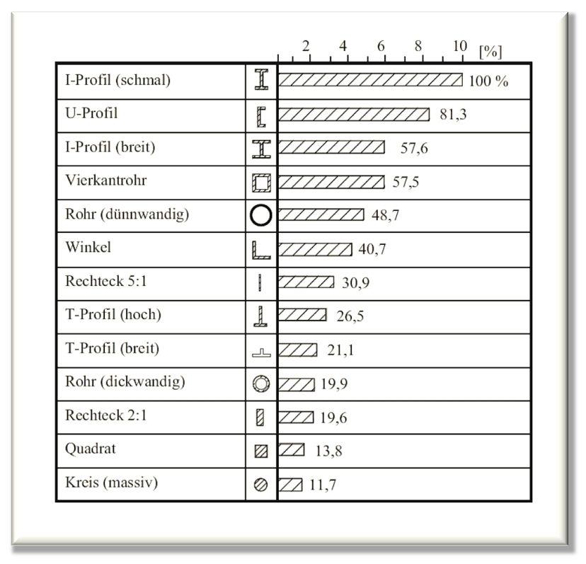 stahlprofile tabelle google suche diplomarbeit struktur pinterest. Black Bedroom Furniture Sets. Home Design Ideas