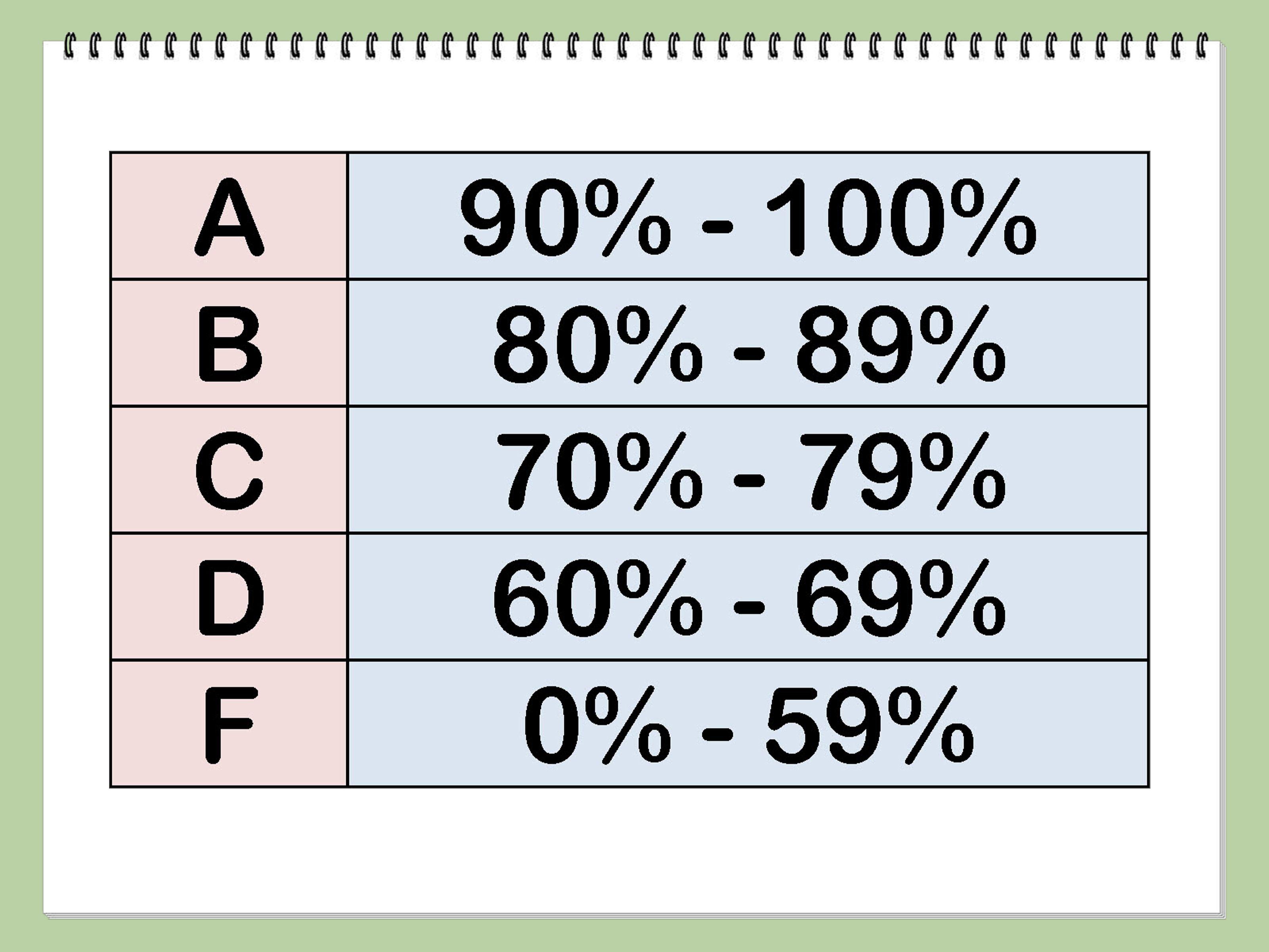Calculate a Test Grade | Homeschool and Maths