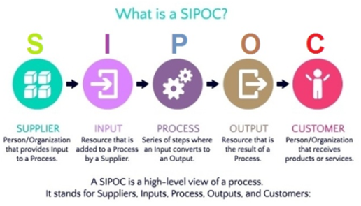 Pin By Joanna Ding On Sipoc