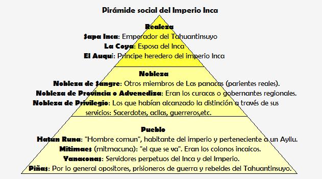 Pirámide Social Del Imperio Inca Imperio Inca Inca Capas