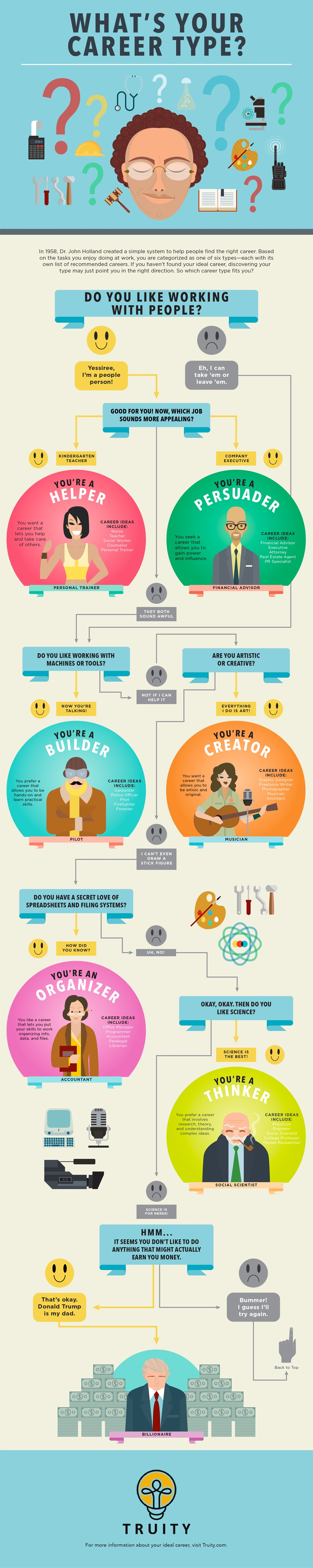 this flowchart helps you find your career personality type
