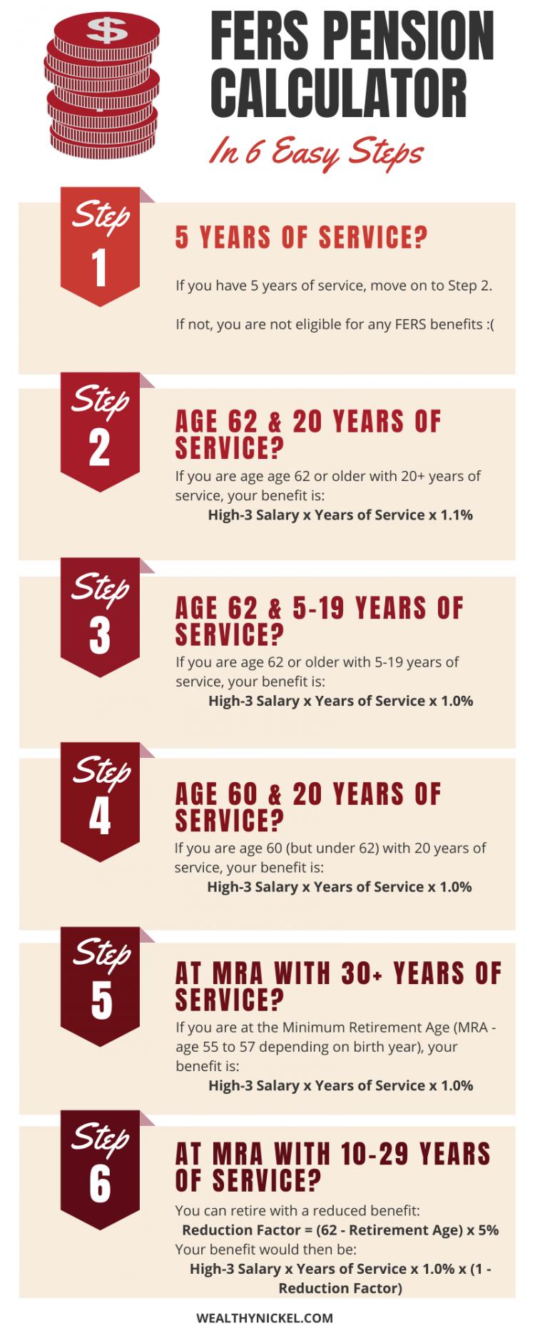 Fers Retirement Calculator 6 Steps To Estimate Your Federal Pension Retirement Calculator Retirement Federal Retirement