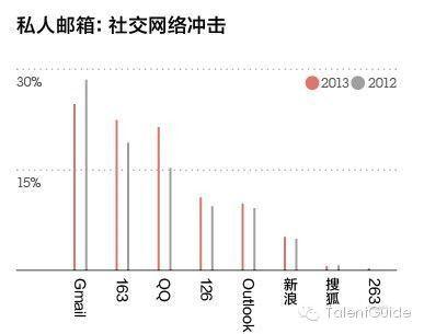 2014最全的中国各行业竞争格局(完整版)Email
