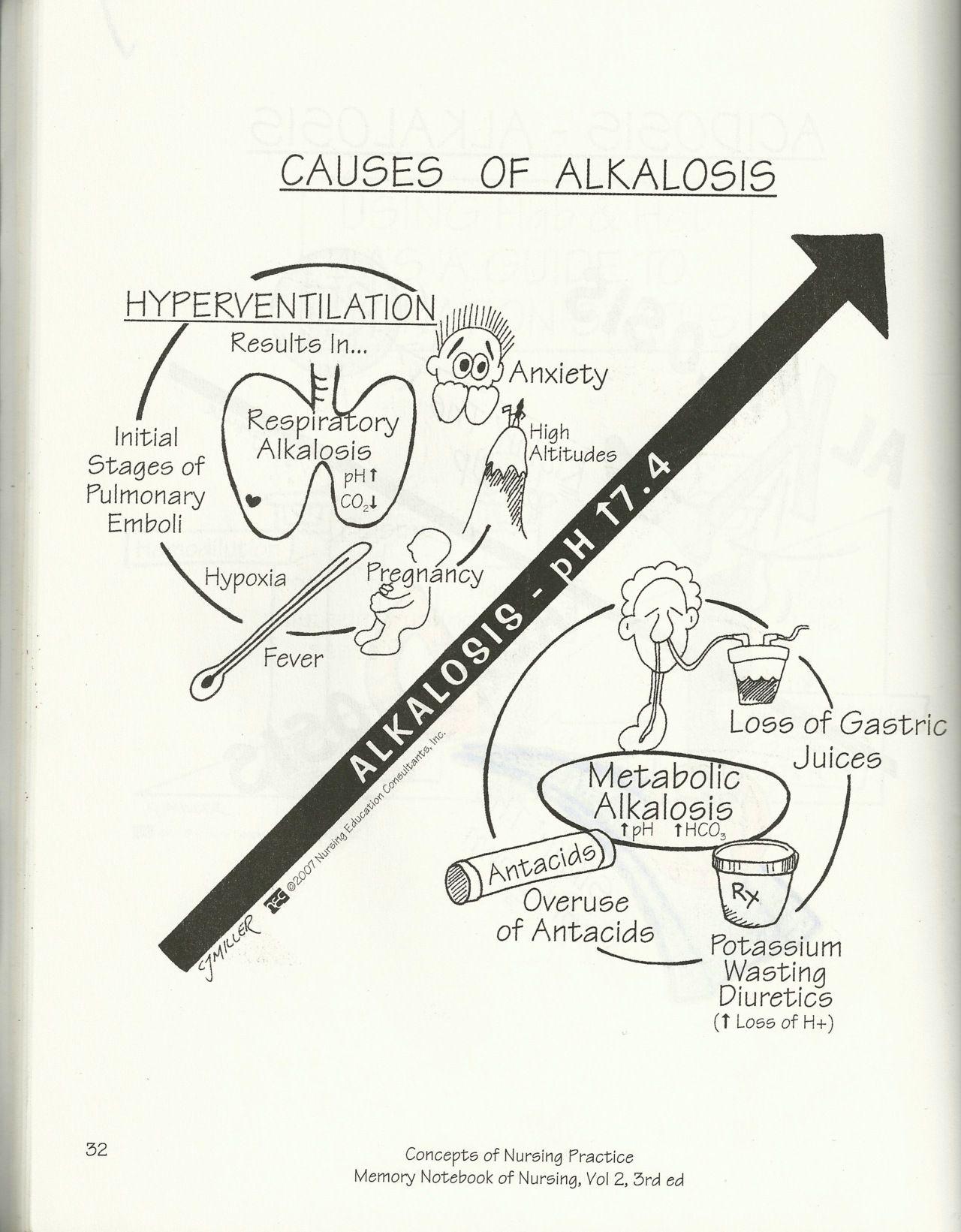 Alkalosis