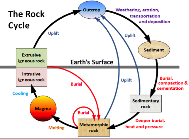 Image Result For Rock Cycle Geology Rock Cycle Chemical Weathering