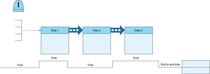 how to create a simple value stream map