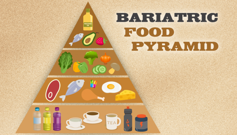 for wls patients the traditional food pyramid doesn apply check out the bariatric food pyramid that supports your healthy eating