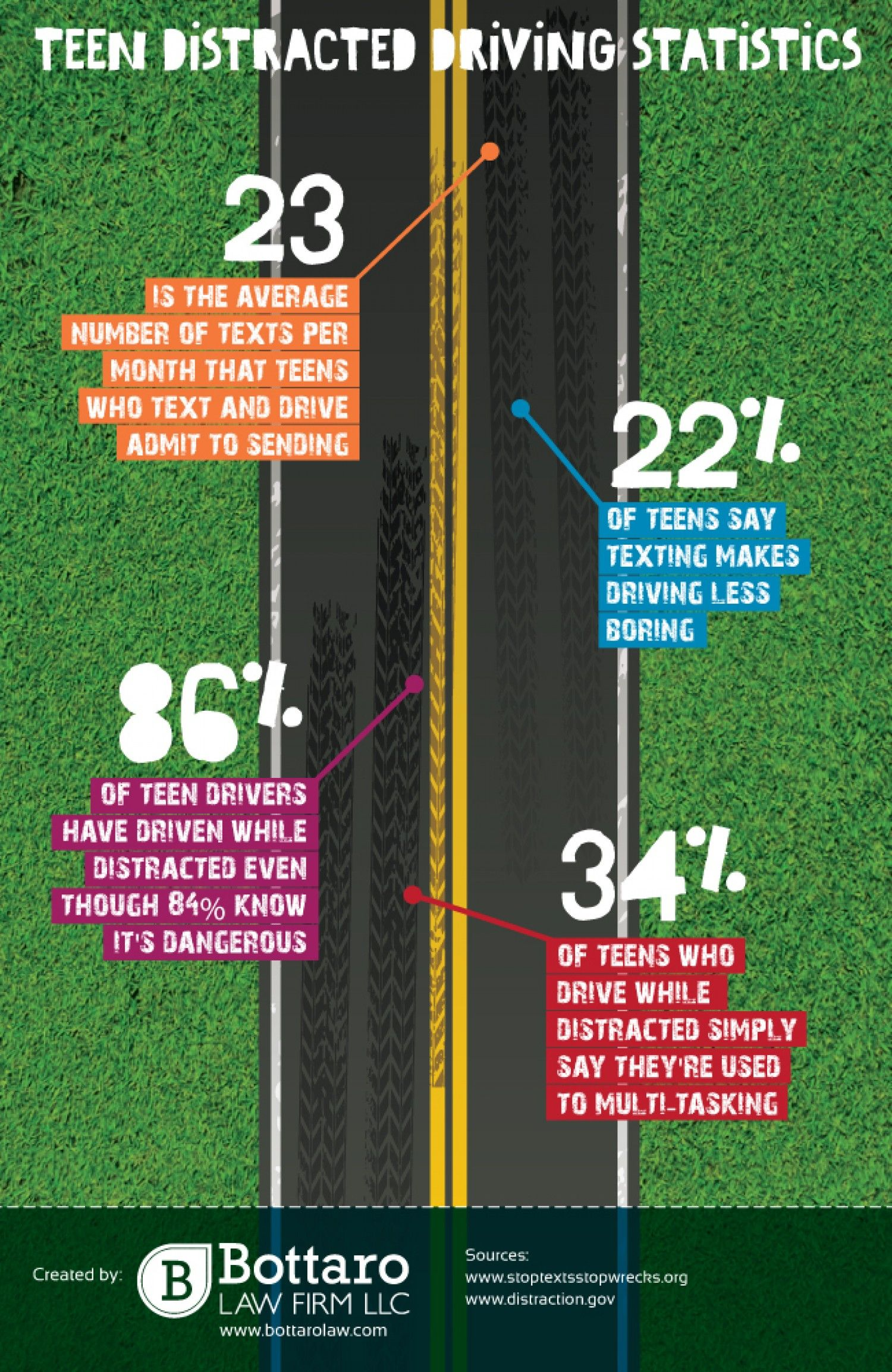Teen Distracted Driving Stats #Infographic