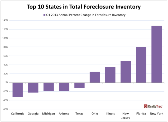 More homes entering foreclosure pipeline | RealtyTrac News