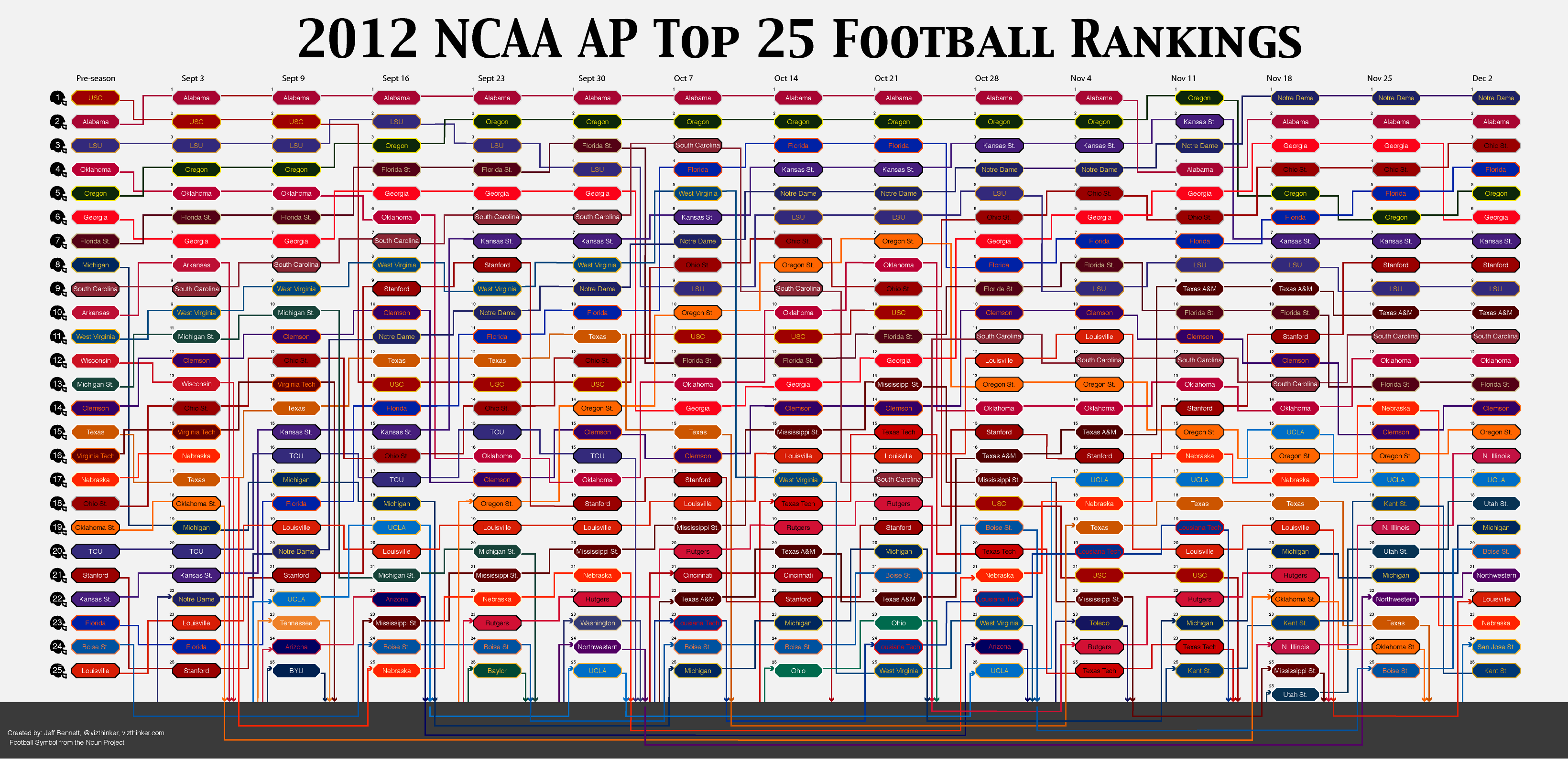 2012 AP College Football Rankings | Information Visualized
