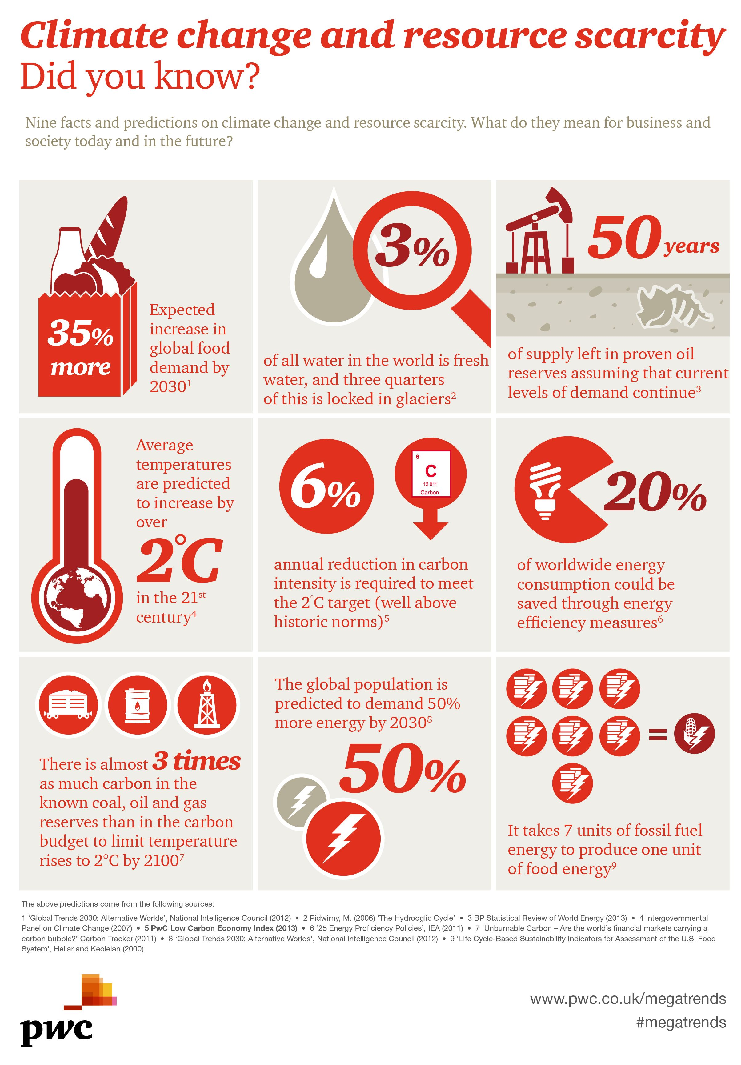 Pin by PwC on Sustainability & Climate Change | Climate ...