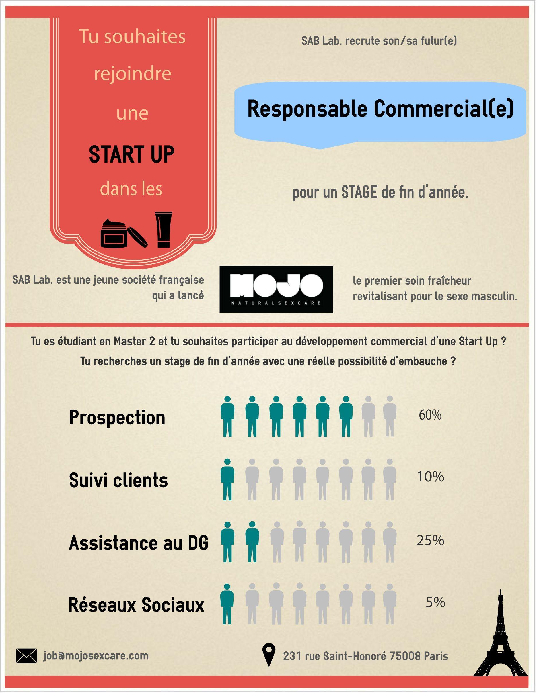 SAB LAB recrute un Responsable Commercial H/F en stage pour 6 mois dès janvier 2015  => Pour postuler : job@mojosexcare.com