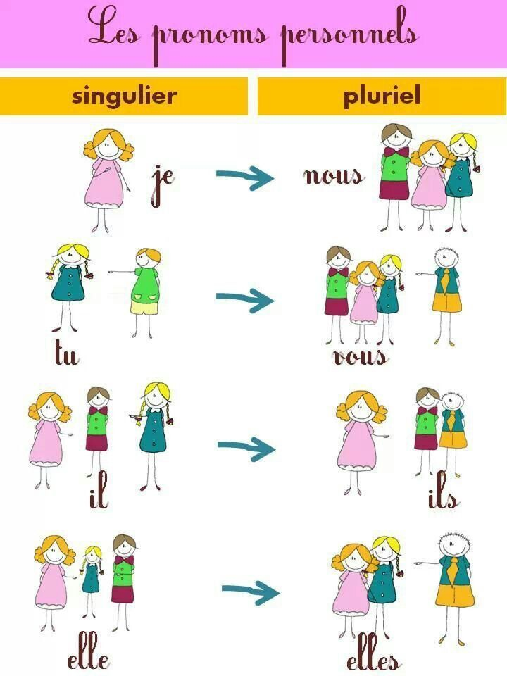 Pronoms Personnels Sujet French Vocabulary Learn French Teaching French
