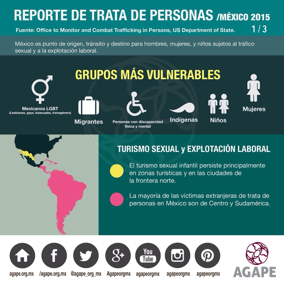 Reporte de trata de personas México 2015 #AGAPE #InfografiaAGAPE #HumanTrafficking #HazConciencia  https://instagram.com/p/6xStfiuWtO/
