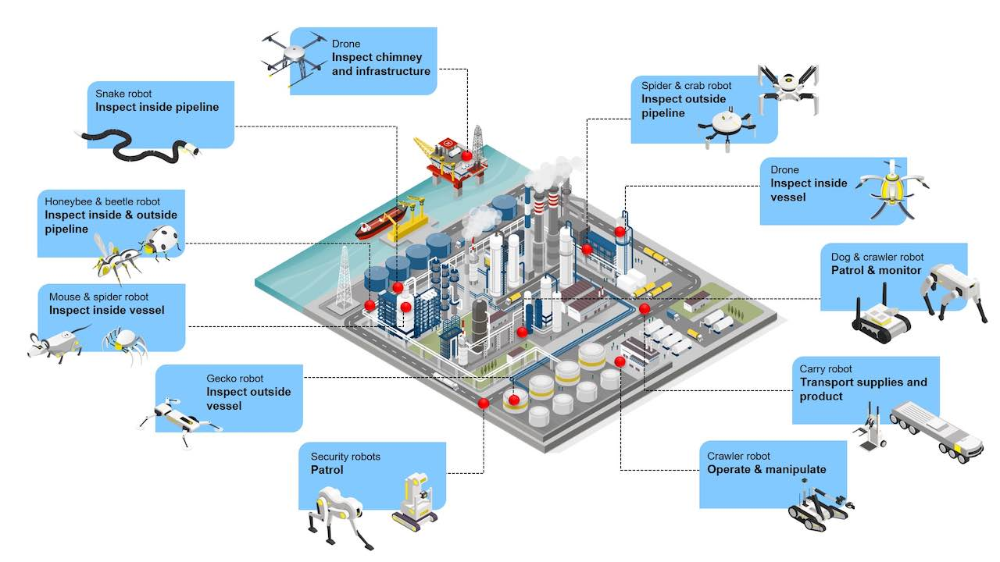 Control Engineering Deploying Robots And Drones In Process Plants And Facilities Control Engineering Types Of Robots Drone