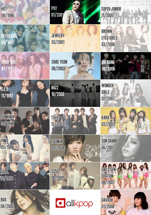 Netizens Reminisce On K Pop History Through An Idol Group Timeline Papeis De Parede