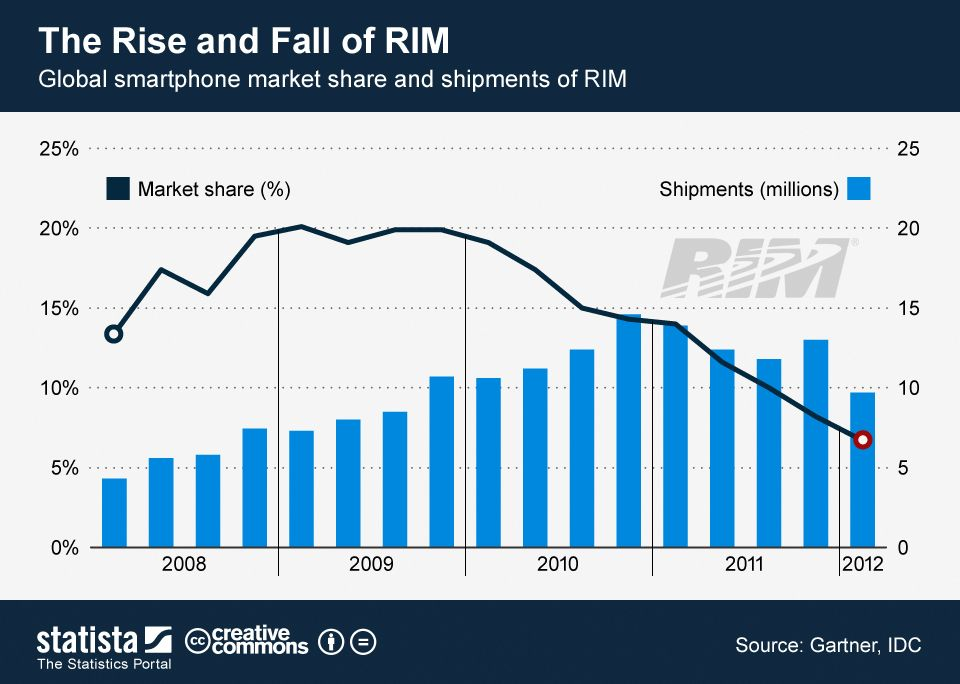 The Rise And Fall Of Rim Chart Chart Infographic Social Web
