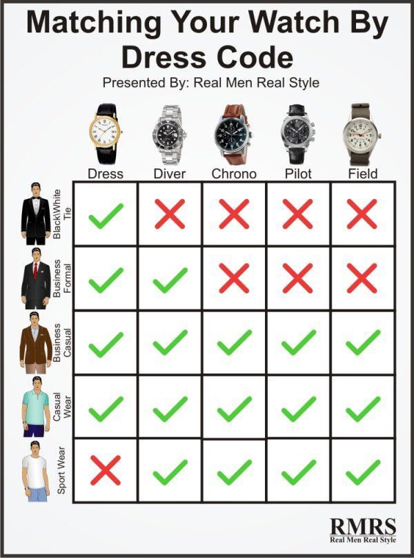 Fashion infographic : Fashion infographic : 5 Rules On Matching A Watch With Your Outfit
