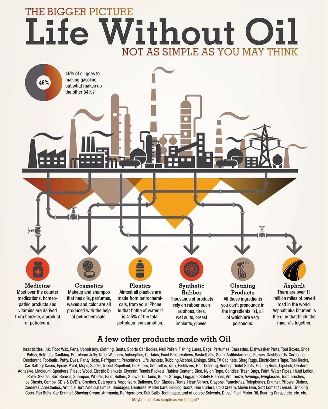 Let's have an informed conversation. Global oil demand is