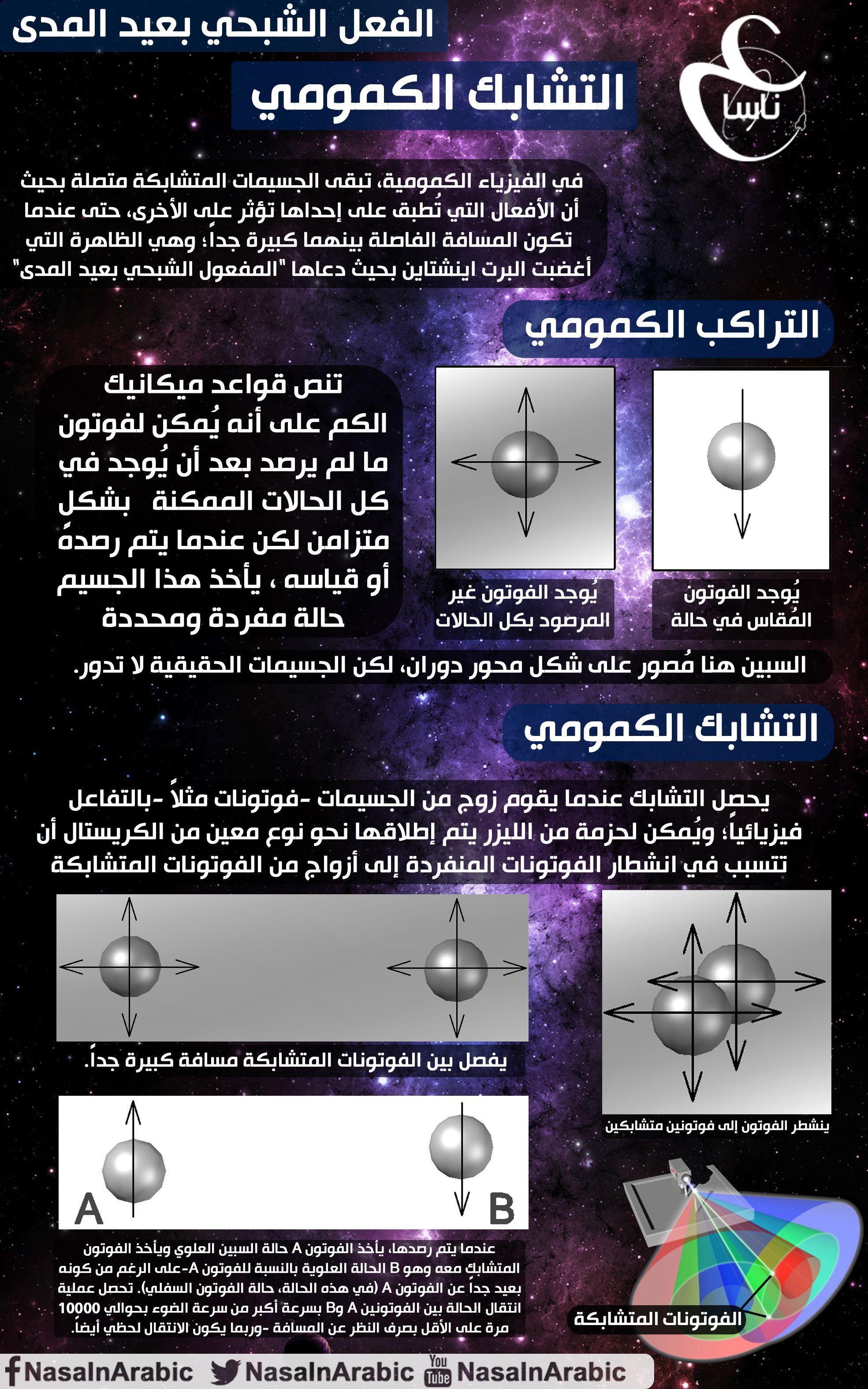 التشابك الكمومي فريق ناسا بالعربي ترجمة همام بيطار تصميم صلاح ابراهيم للمزيد Https Www Facebook Com Nasainarabic المصدر Http Astronomy Science Nasa