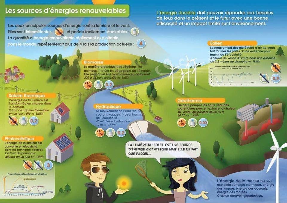 De Plus En Plus Nous Parlons De L Importance De L Energie Renouvelable Dans Nos Vie Du Bienfait Et De L Economie Possible Map Working From Home Energy