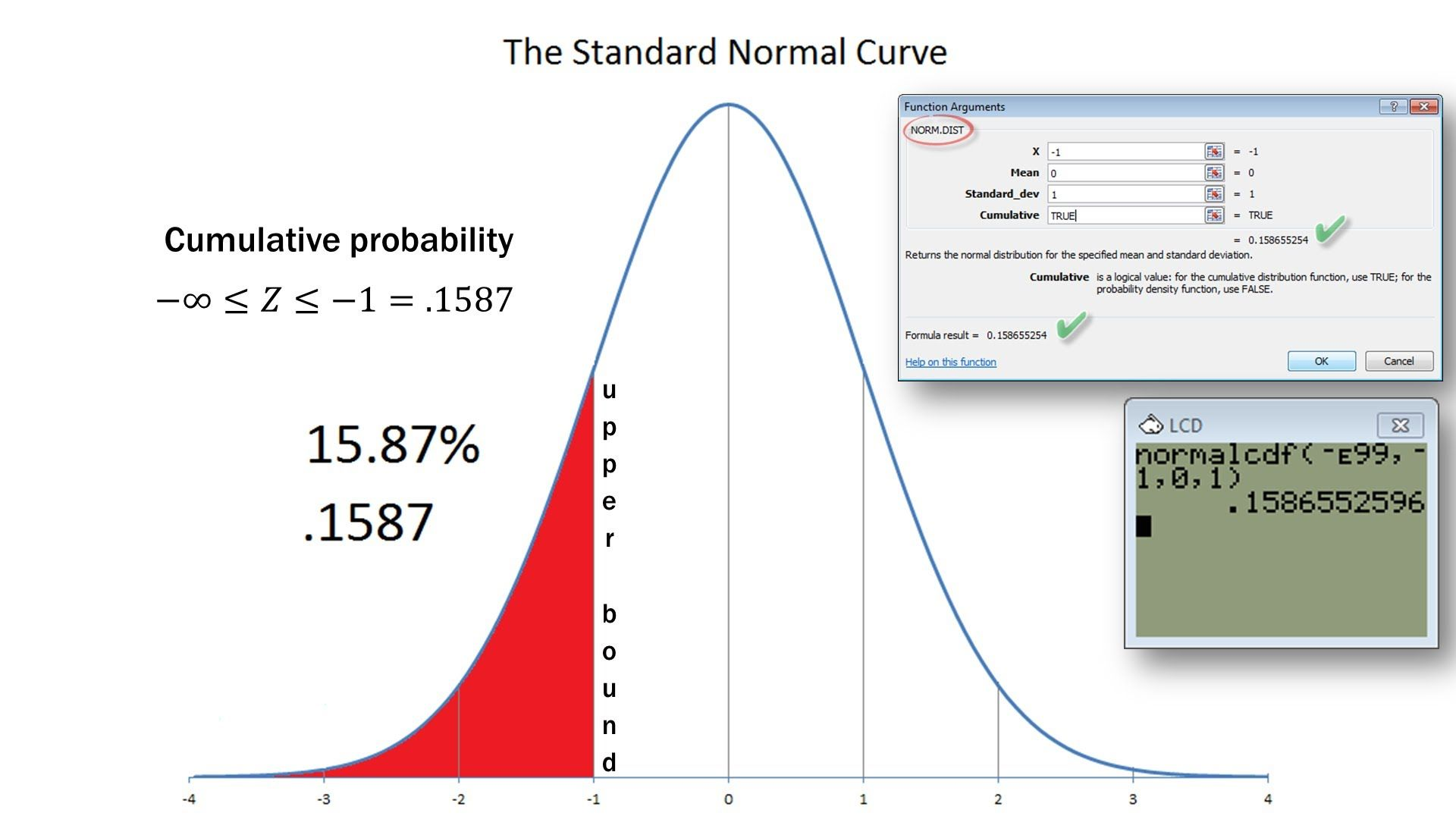 Statistics 101 A Tour Of The Normal Distribution