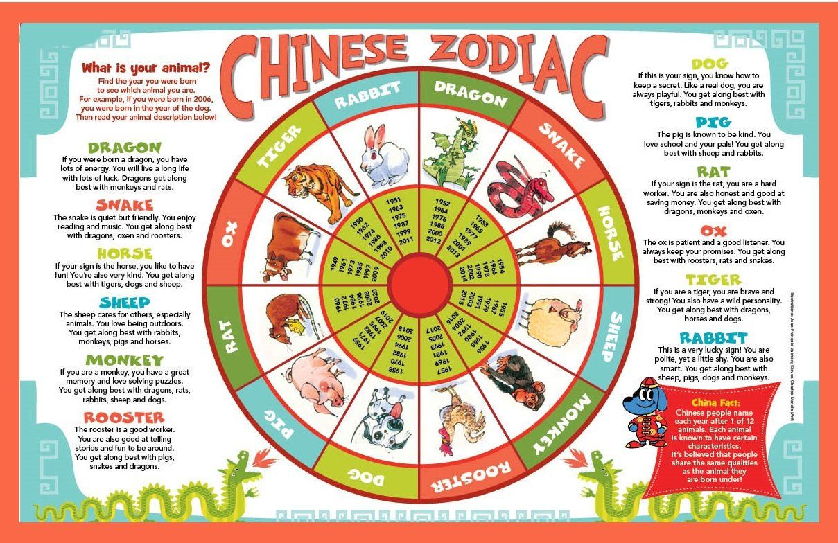 Predictions Year Of The Fire Rooster 2017 The Chinese Zodiac Chinese Zodiac Chinese New Year Zodiac Chinese Zodiac Signs