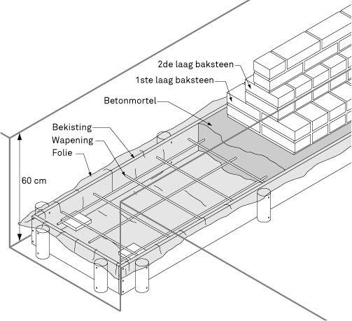 Een stenen schuur of aanbouw heeft een goede fundering nodig voor de muren een fundering maken - Hoe om een e b e bpergola te bedekken ...