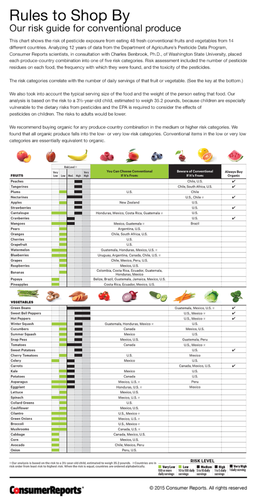 consumer reports rules to shop by for fruits and vegetables really great article